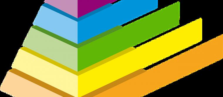 פירמידת מאסלו והשפעתה על האדם